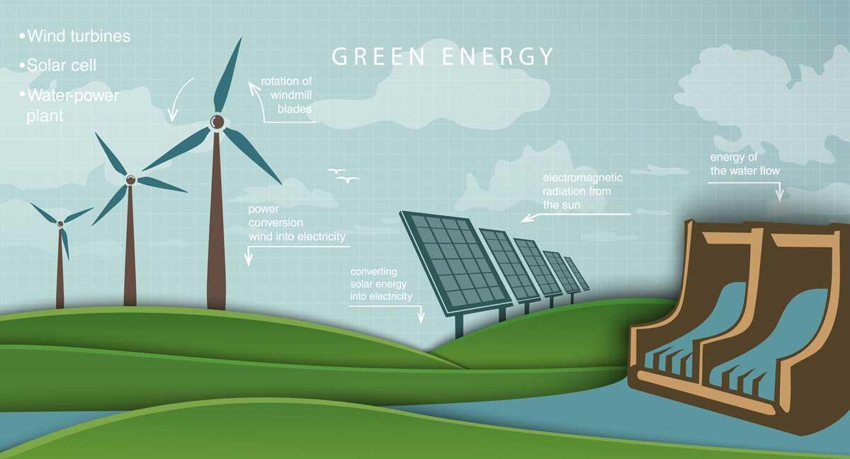 Schema di produzione energia eolica, solare, idroelettrica